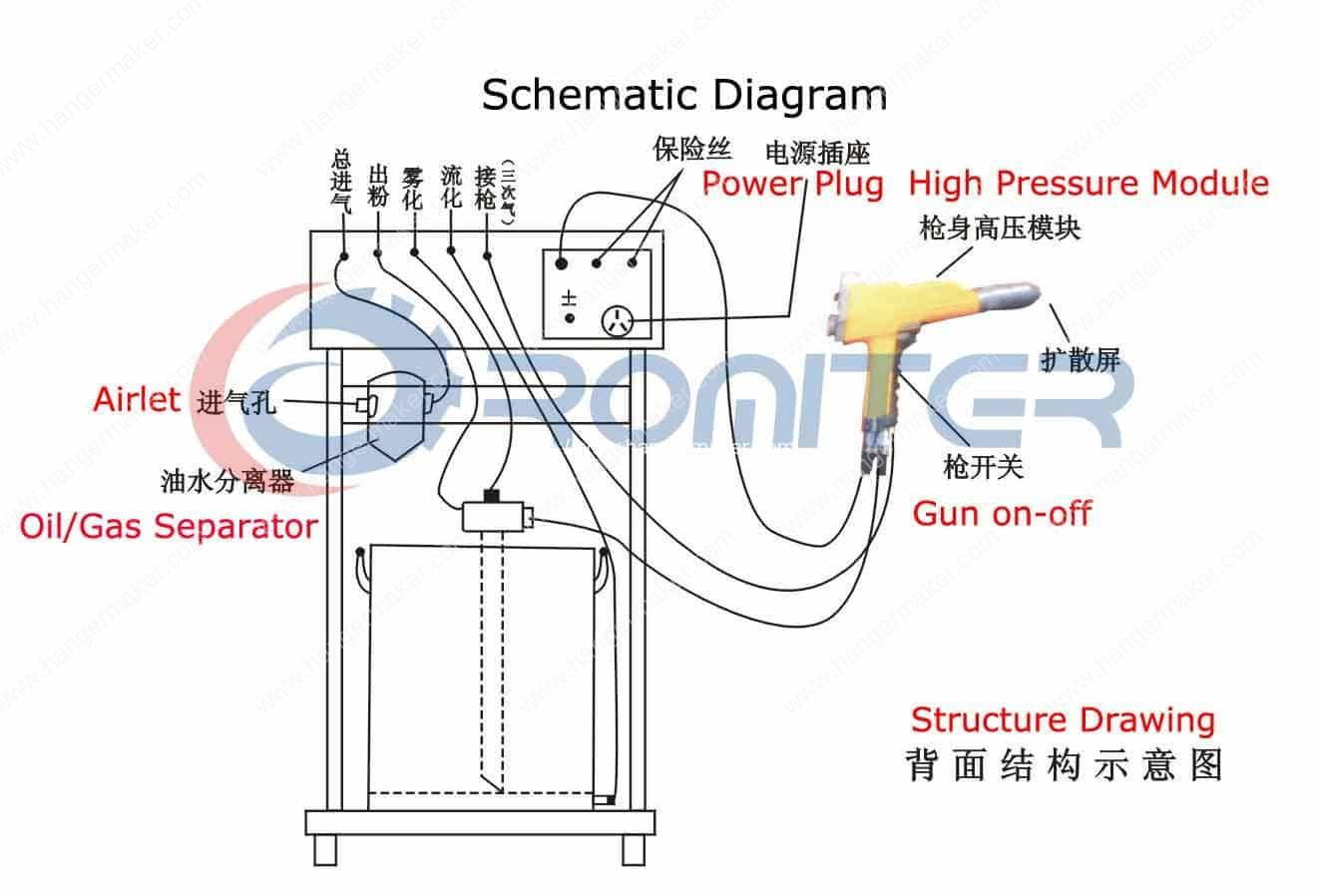 Schematic diagram of electrostatic powder coating machine powder spraying machine electrostatic plastic coating machine wire hanger machine powder coat oven wiring diagram at alyssarenee.co