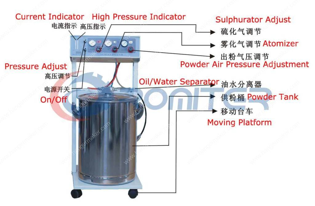 electrostatic-powder-coating-machine-powder-spraying-machine